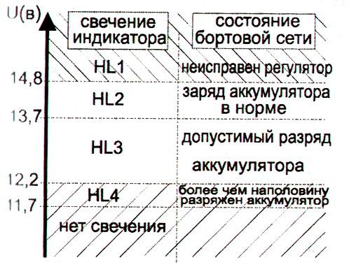 таблица уровней индикатора напряжения