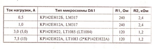 таблица напряжений