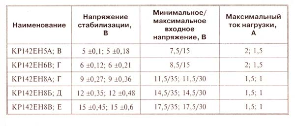 таблица интегральных стабилизаторов