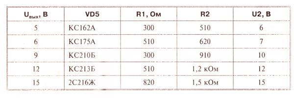 таблица выбора элементов стабилизатора