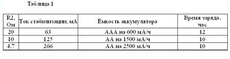 таблица зарядника